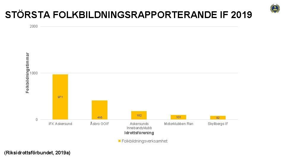 STÖRSTA FOLKBILDNINGSRAPPORTERANDE IF 2019 Folkbildningstimmar 2000 1000 971 416 0 IFK Askersund Åsbro GOIF