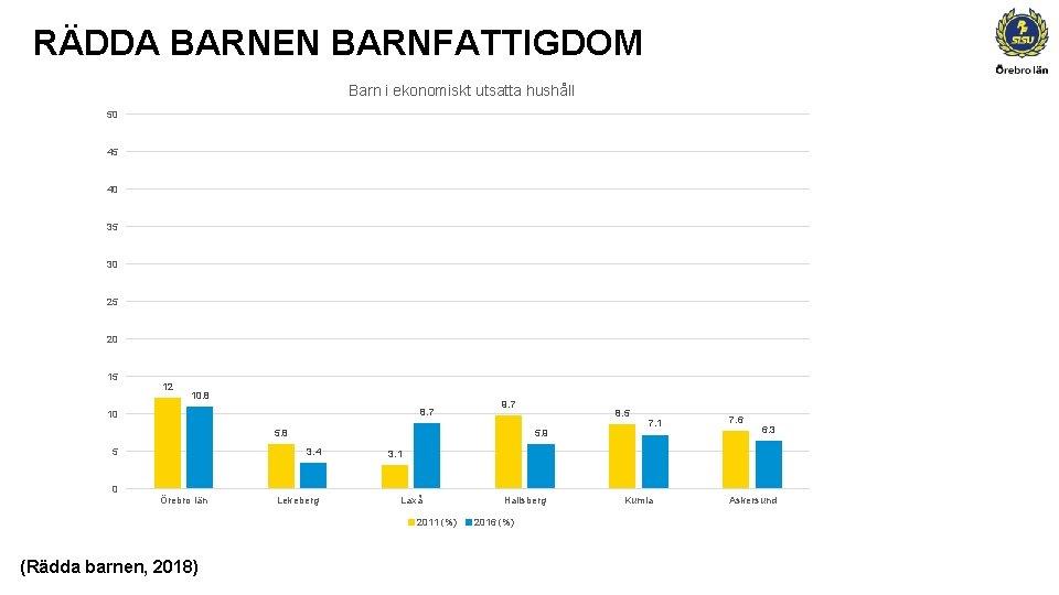 RÄDDA BARNEN BARNFATTIGDOM Barn i ekonomiskt utsatta hushåll 50 45 40 35 30 25