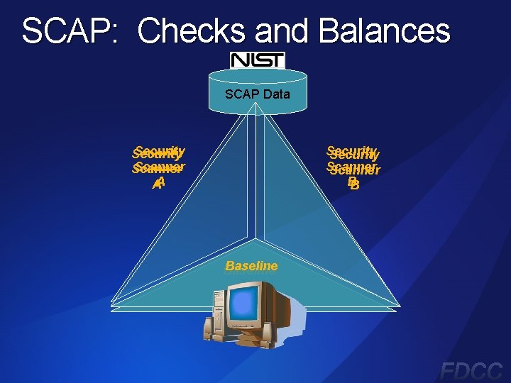 SCAP: Checks and Balances SCAP Data Security Scanner AA Security Scanner BB Baseline