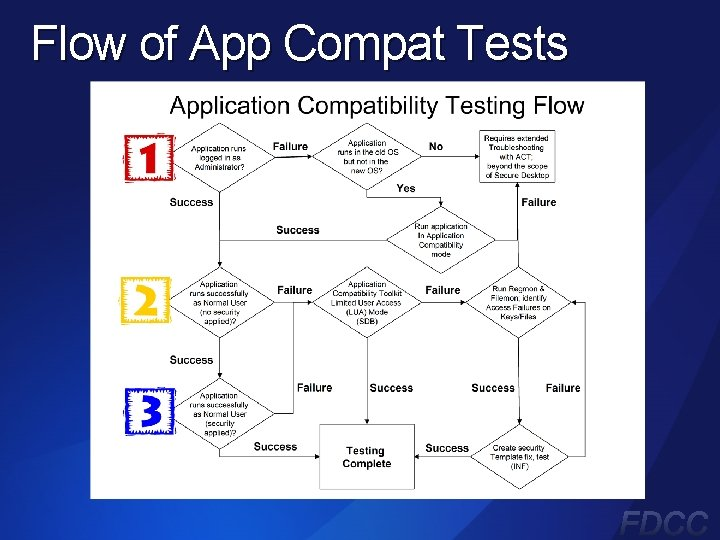 Flow of App Compat Tests