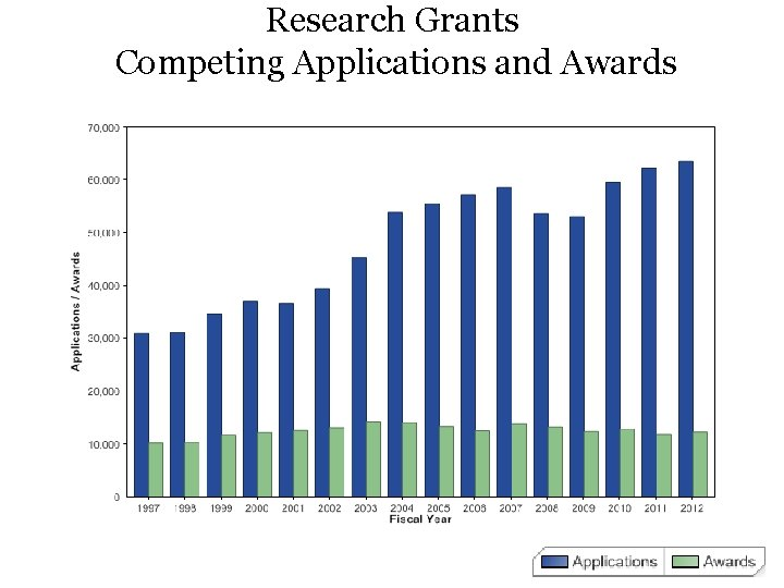 Research Grants Competing Applications and Awards
