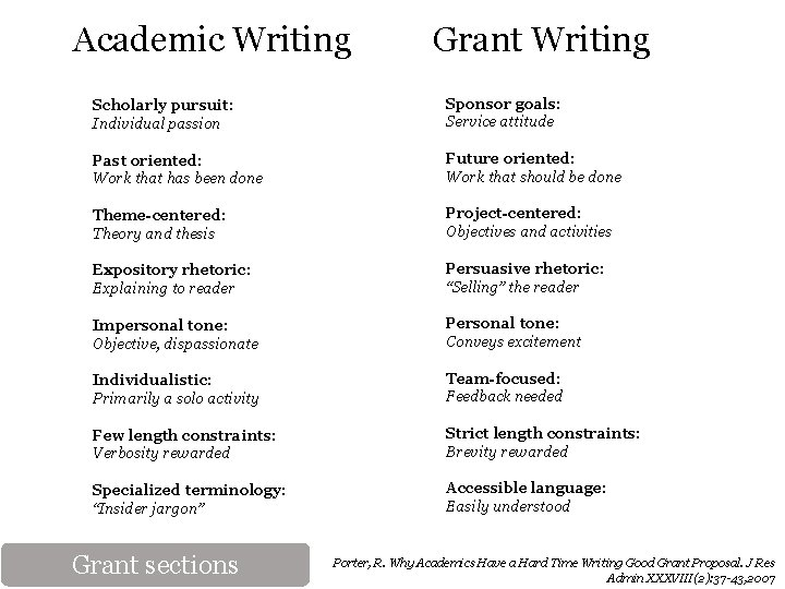 Academic Writing Grant Writing Scholarly pursuit: Individual passion Sponsor goals: Service attitude Past oriented: