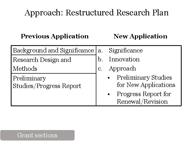 Approach: Restructured Research Plan Previous Application New Application Background and Significance a. Significance b.