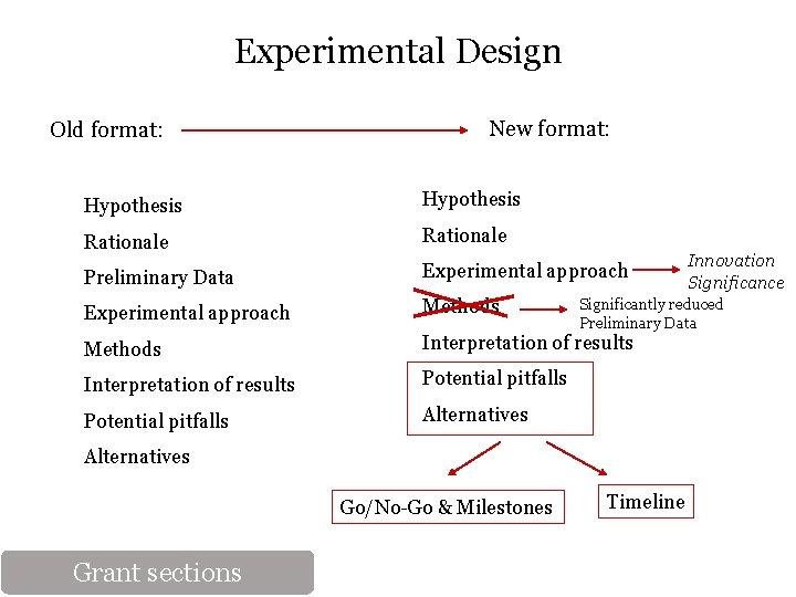 Experimental Design Old format: New format: Hypothesis Rationale Preliminary Data Experimental approach Methods Interpretation