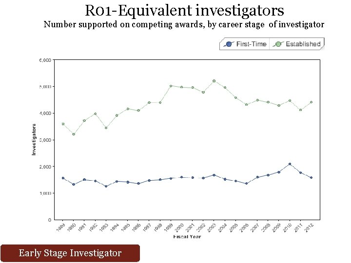 R 01 -Equivalent investigators Number supported on competing awards, by career stage of investigator