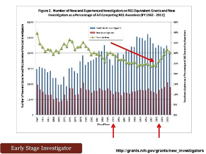 Early Stage Investigator http: //grants. nih. gov/grants/new_investigators