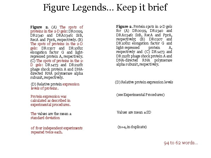 Figure Legends… Keep it brief Figure 2. (A) The spots of proteins in the