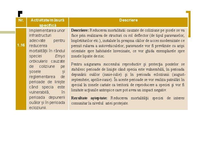 Nr. 1. 16 Activitate/măsură specifică Implementarea unor infrastructuri adecvate pentru reducerea mortalității în rândul