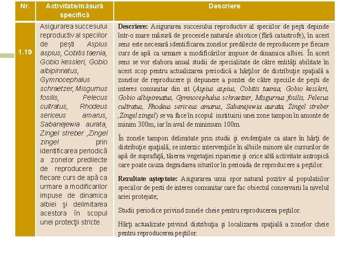 Nr. Activitate/măsură specifică Descriere Asigurarea succesului reproductiv al speciilor de pești Aspius aspius, Cobitis