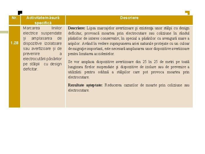 Nr. 1. 28 Activitate/măsură specifică Marcarea liniilor electrice suspendate și amplasarea de dispozitive izolatoare