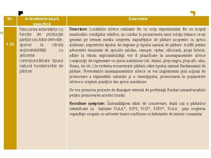 Nr. 1. 32 Activitate/măsură specifică Înlocuirea arboretelor cu funcție de producție parțial sau total