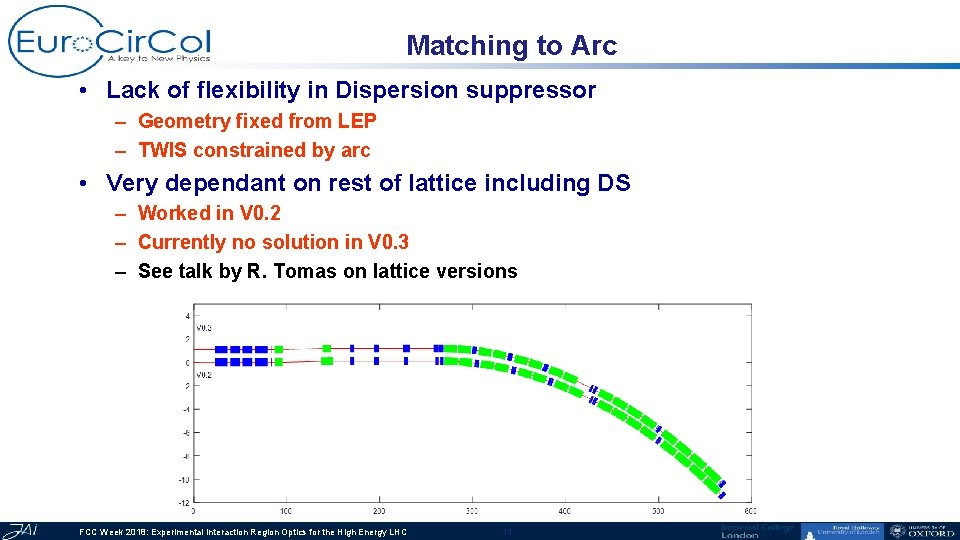 Matching to Arc • Lack of flexibility in Dispersion suppressor – Geometry fixed from
