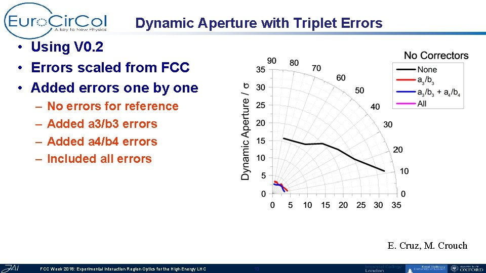 Dynamic Aperture with Triplet Errors • Using V 0. 2 • Errors scaled from