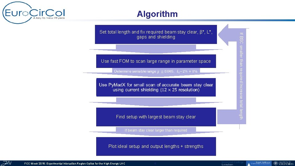 Algorithm Use fast FOM to scan large range in parameter space Find setup with