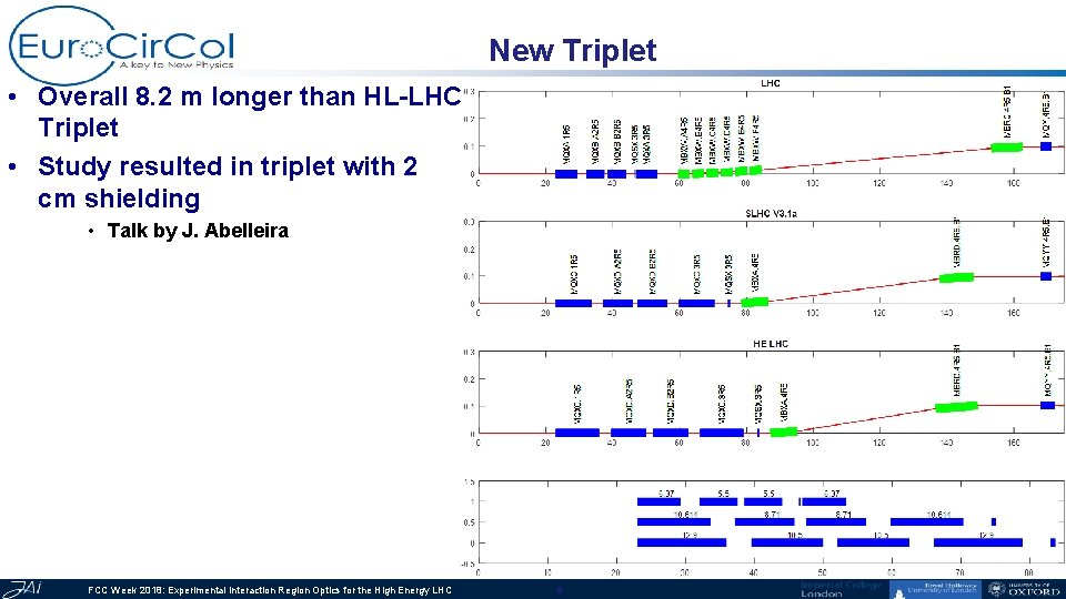 New Triplet • Overall 8. 2 m longer than HL-LHC Triplet • Study