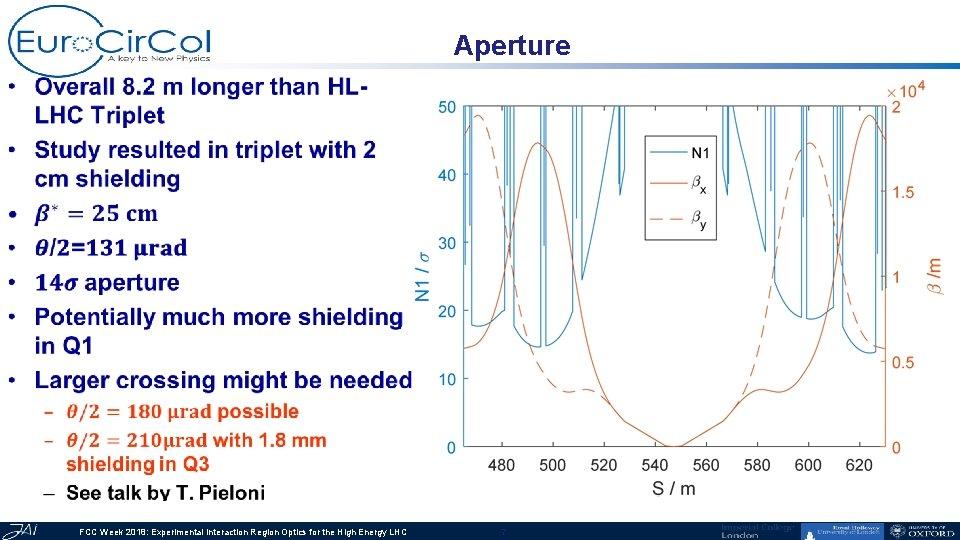 Aperture • FCC Week 2018: Experimental Interaction Region Optics for the High Energy LHC