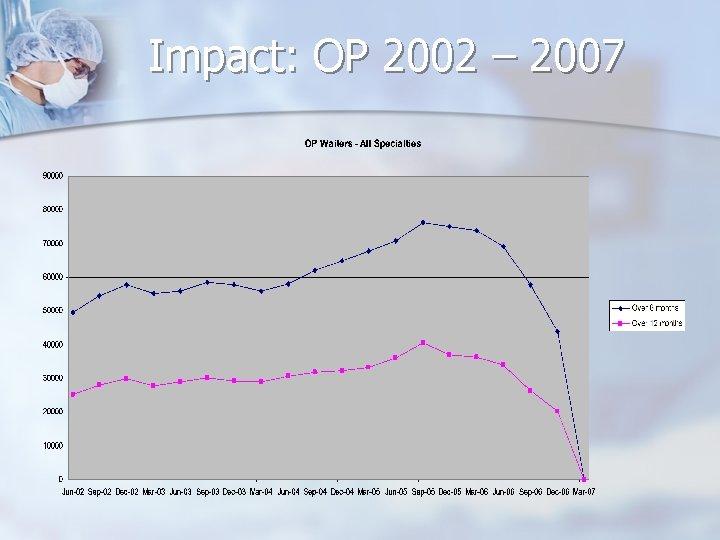 Impact: OP 2002 – 2007