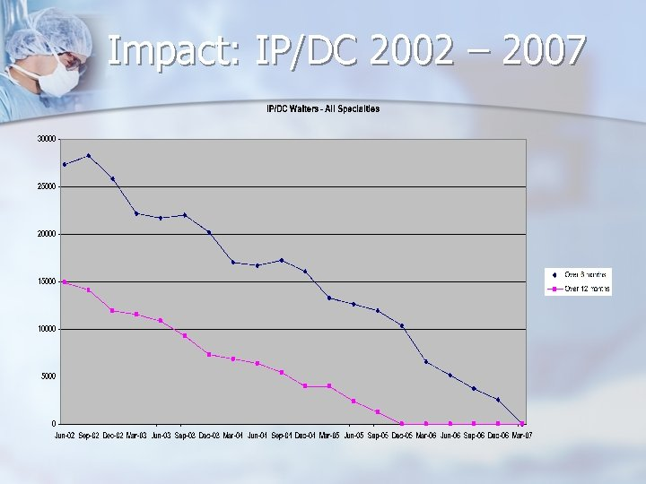Impact: IP/DC 2002 – 2007