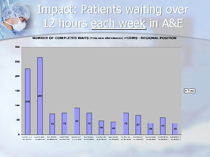 Impact: Patients waiting over 12 hours each week in A&E
