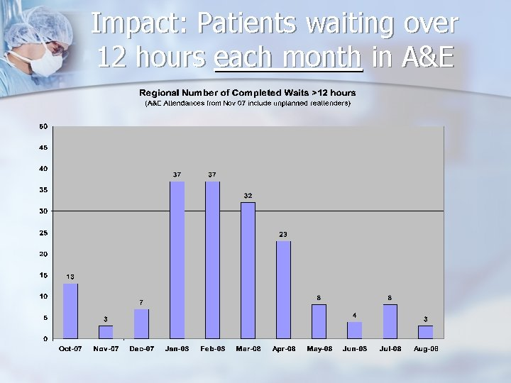 Impact: Patients waiting over 12 hours each month in A&E