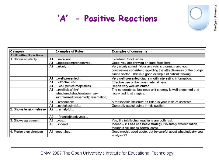 'A' - Positive Reactions DMW 2007 The Open University's Institute for Educational Technology