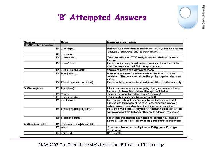 'B' Attempted Answers DMW 2007 The Open University's Institute for Educational Technology