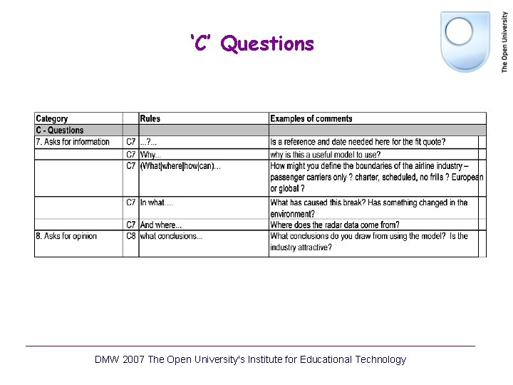 'C' Questions DMW 2007 The Open University's Institute for Educational Technology