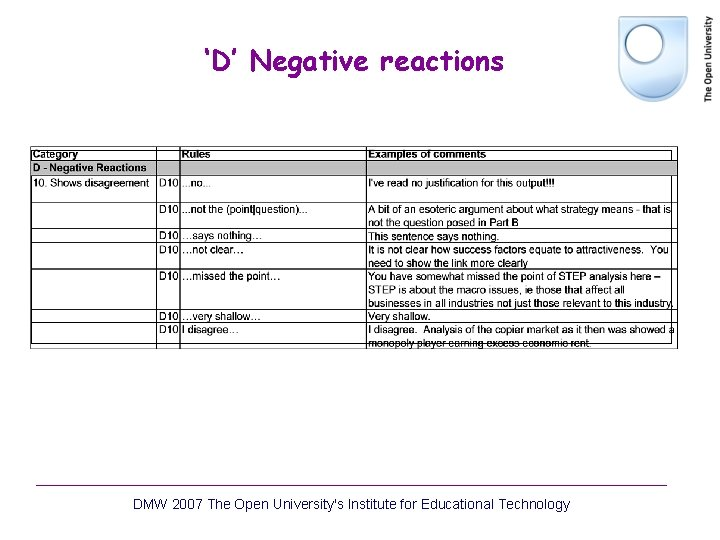 'D' Negative reactions DMW 2007 The Open University's Institute for Educational Technology