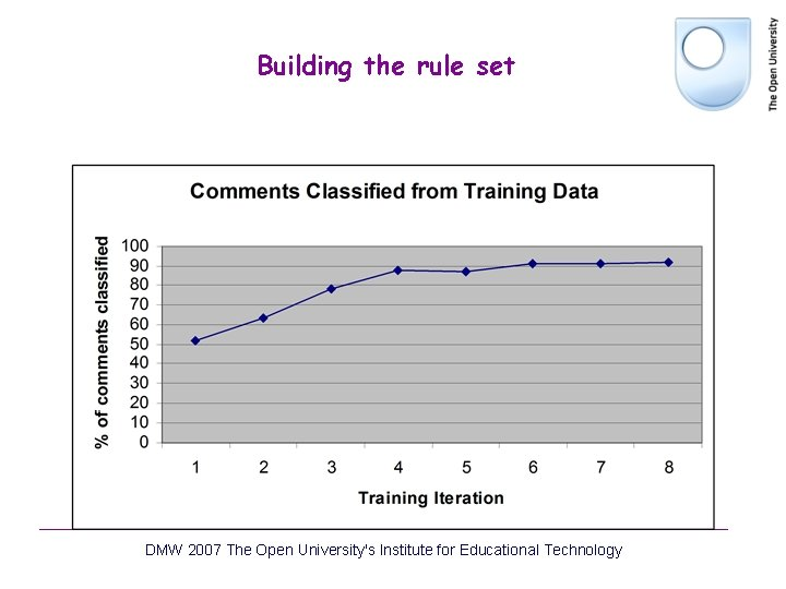 Building the rule set DMW 2007 The Open University's Institute for Educational Technology