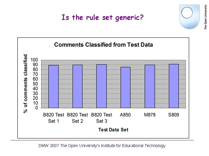 Is the rule set generic? DMW 2007 The Open University's Institute for Educational Technology