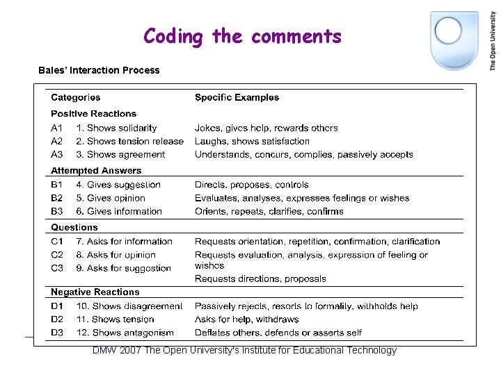 Coding the comments Bales' Interaction Process DMW 2007 The Open University's Institute for Educational