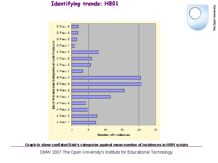 Identifying trends: H 801 Graph to show conflated Bale's categories against mean number of