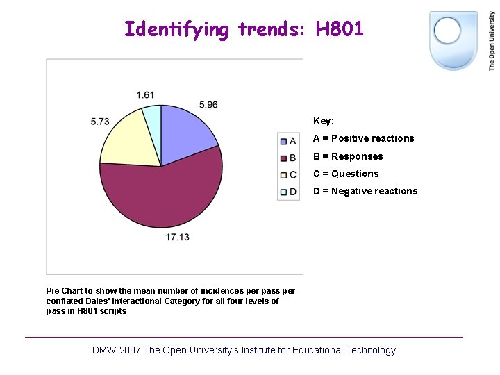 Identifying trends: H 801 Key: A = Positive reactions B = Responses C =