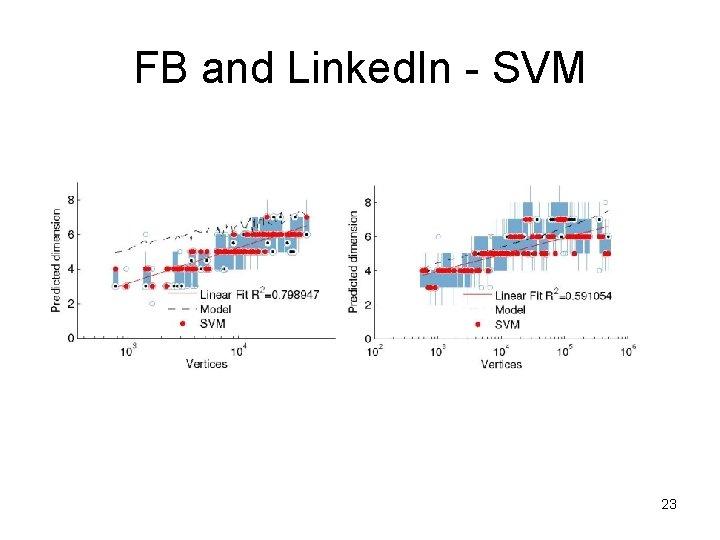 FB and Linked. In - SVM 23