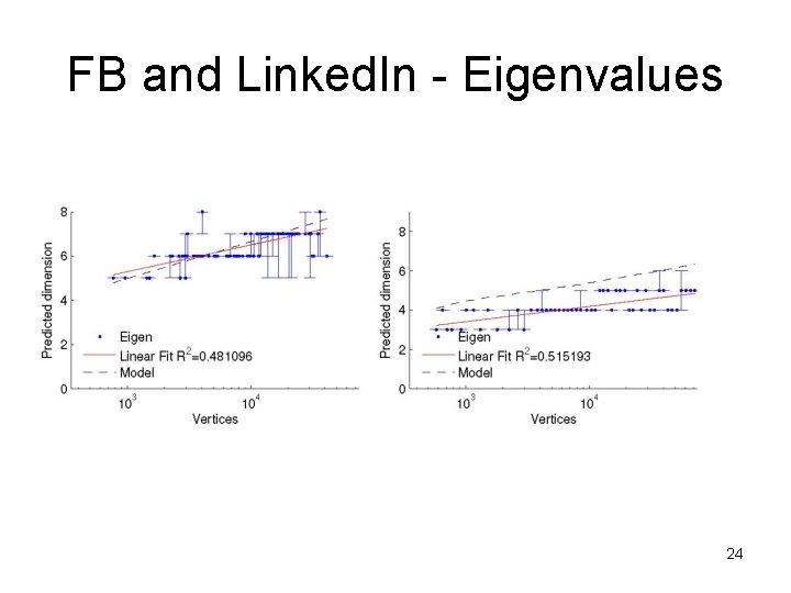 FB and Linked. In - Eigenvalues 24