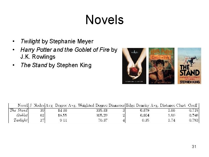 Novels • Twilight by Stephanie Meyer • Harry Potter and the Goblet of Fire