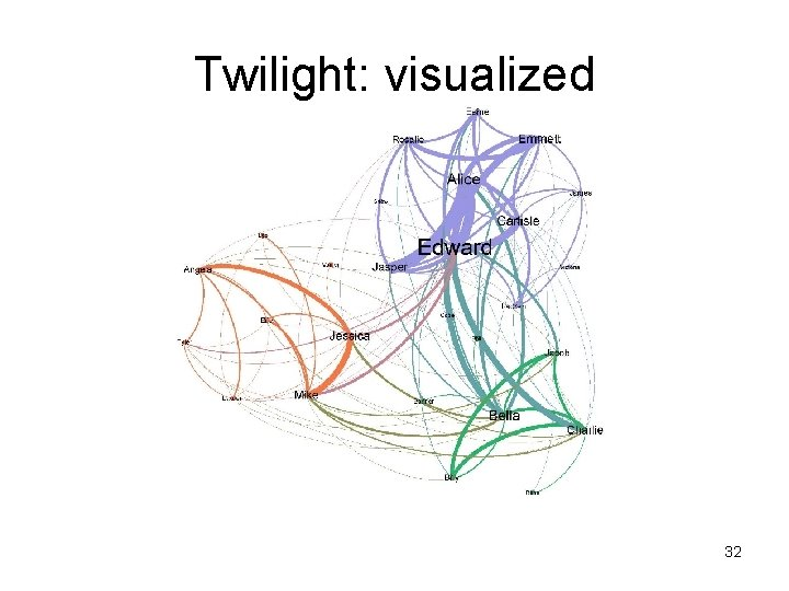 Twilight: visualized 32