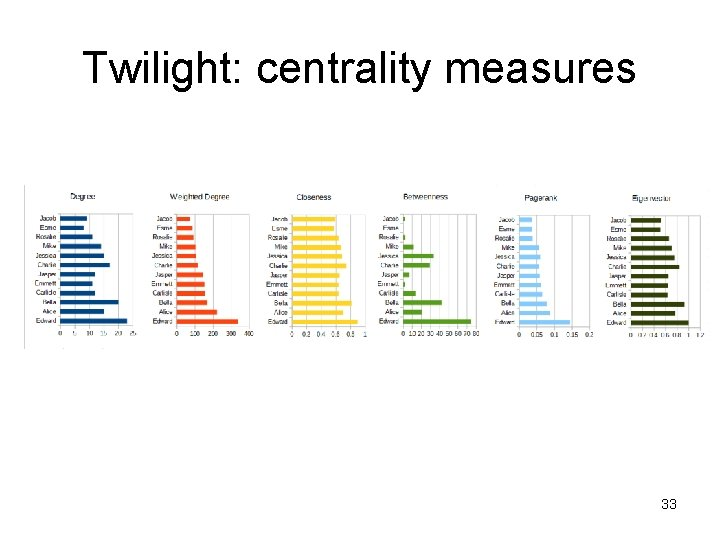 Twilight: centrality measures 33