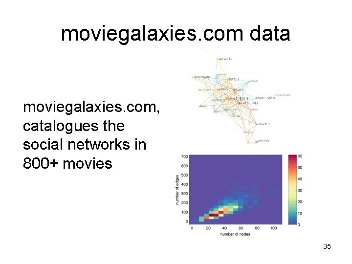 moviegalaxies. com data moviegalaxies. com, catalogues the social networks in 800+ movies 35
