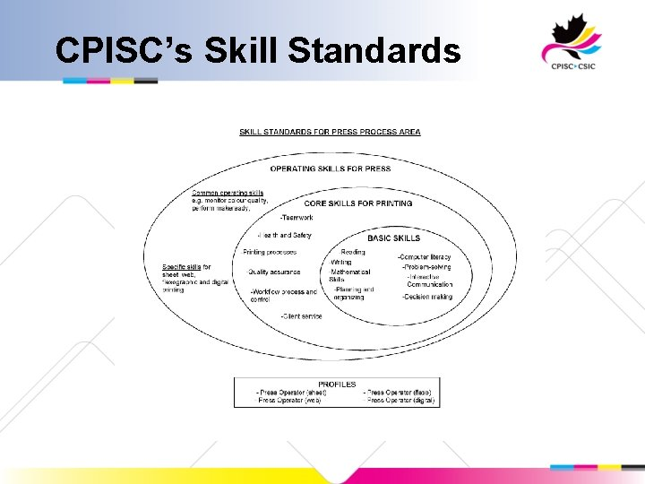 CPISC's Skill Standards