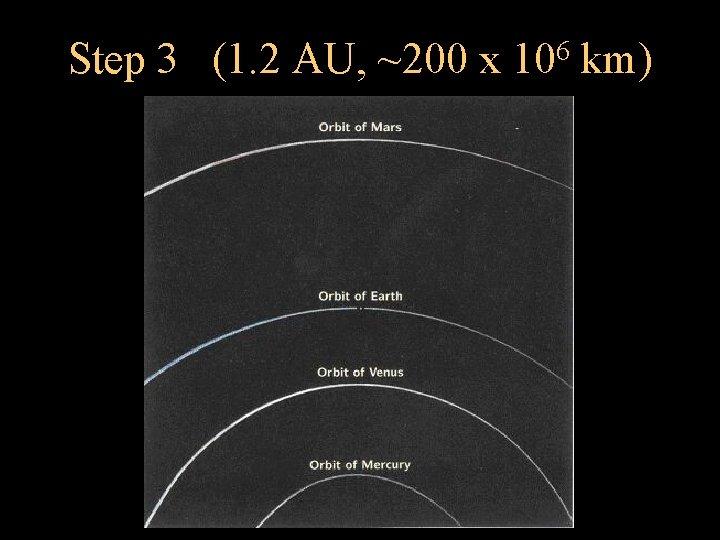 Step 3 (1. 2 AU, ~200 x 6 10 km)