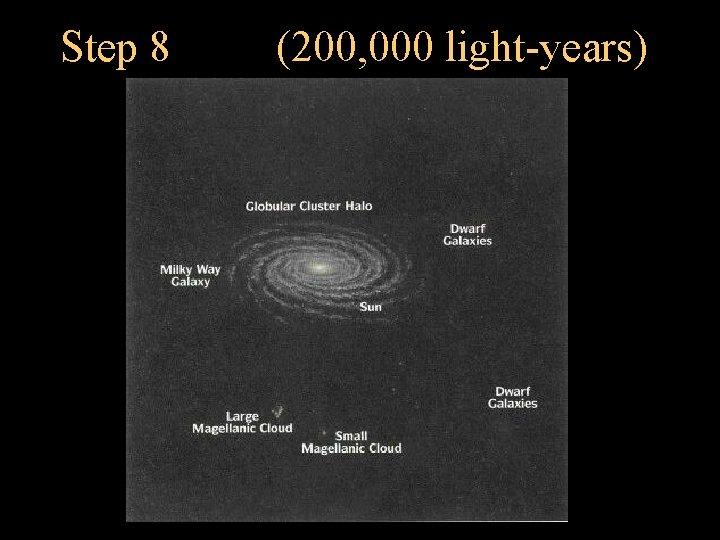 Step 8 (200, 000 light-years)