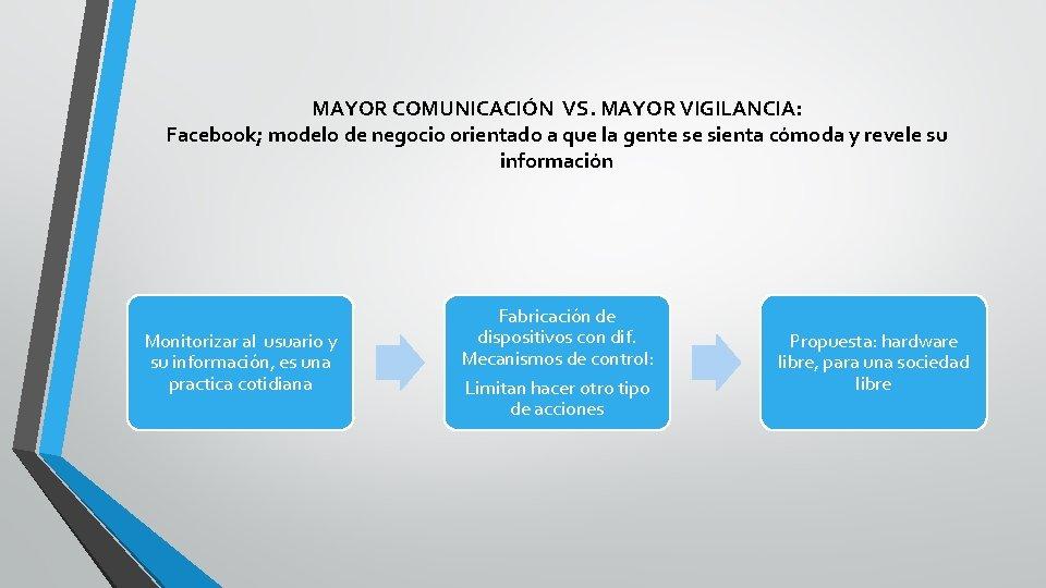 MAYOR COMUNICACIÓN VS. MAYOR VIGILANCIA: Facebook; modelo de negocio orientado a que la gente