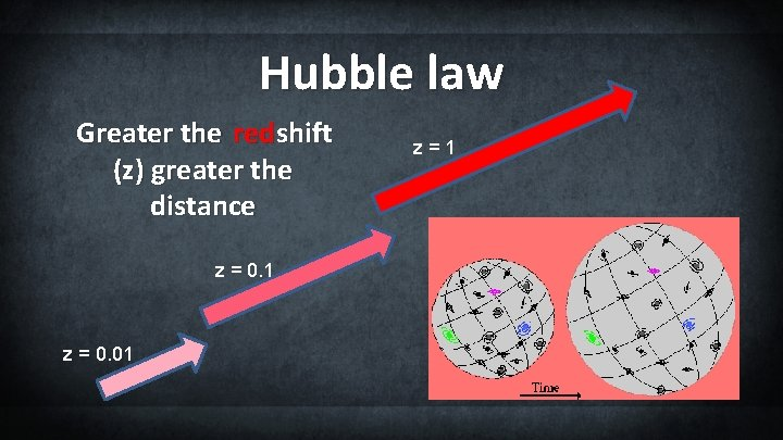 Hubble law Greater the red shift (z ) greater the distance z = 0.