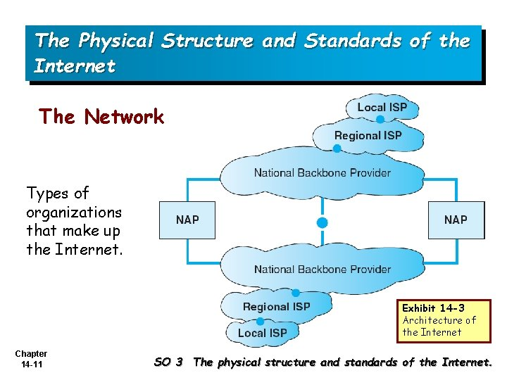 The Physical Structure and Standards of the Internet The Network Types of organizations that