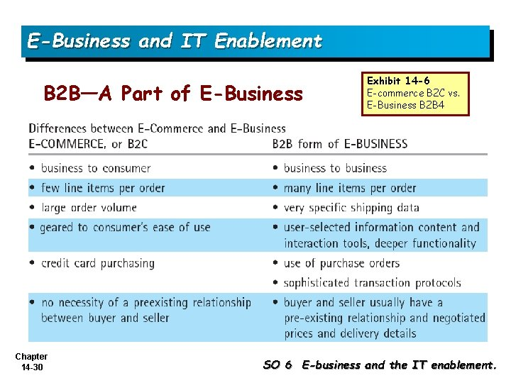 E-Business and IT Enablement B 2 B—A Part of E-Business Chapter 14 -30 Exhibit
