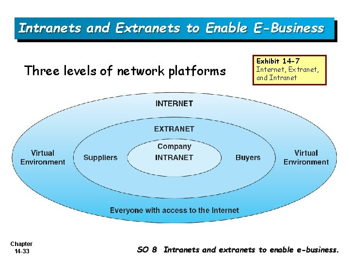 Intranets and Extranets to Enable E-Business Three levels of network platforms Chapter 14 -33