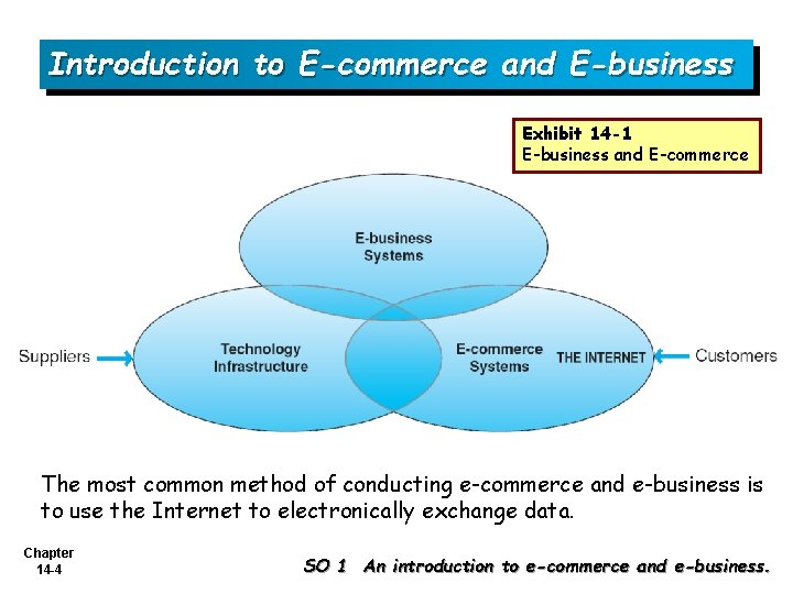 Introduction to E-commerce and E-business Exhibit 14 -1 E-business and E-commerce The most common