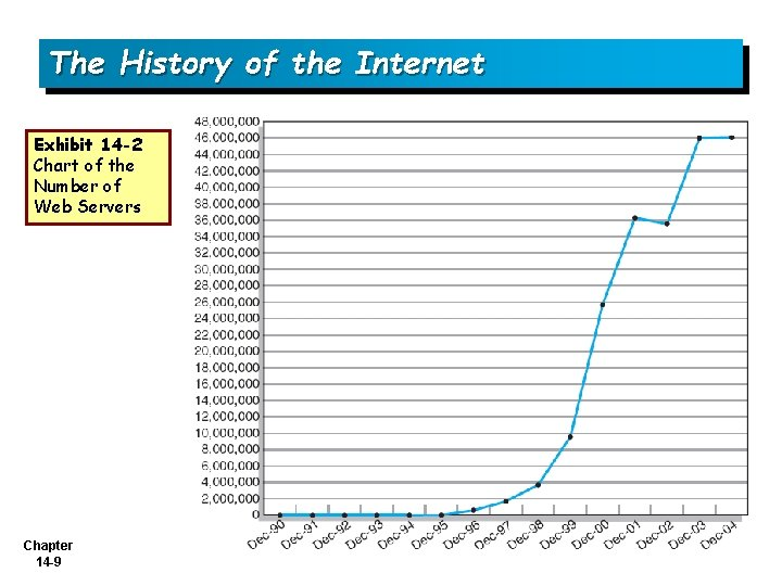 The History of the Internet Exhibit 14 -2 Chart of the Number of Web