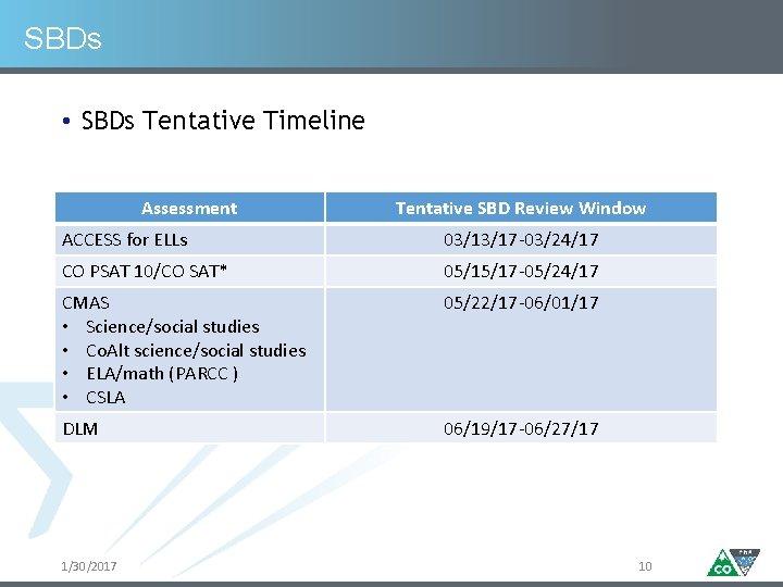 SBDs • SBDs Tentative Timeline Assessment Tentative SBD Review Window ACCESS for ELLs 03/13/17